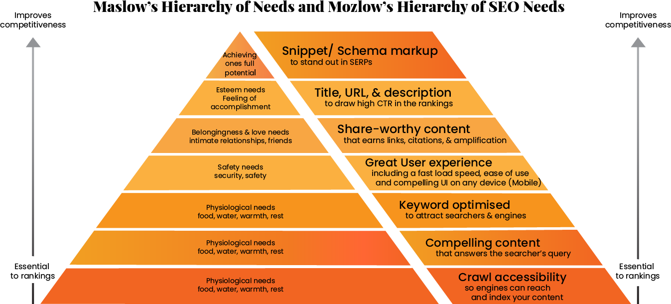 Mozlow's hierarchy of SEO needs infographic